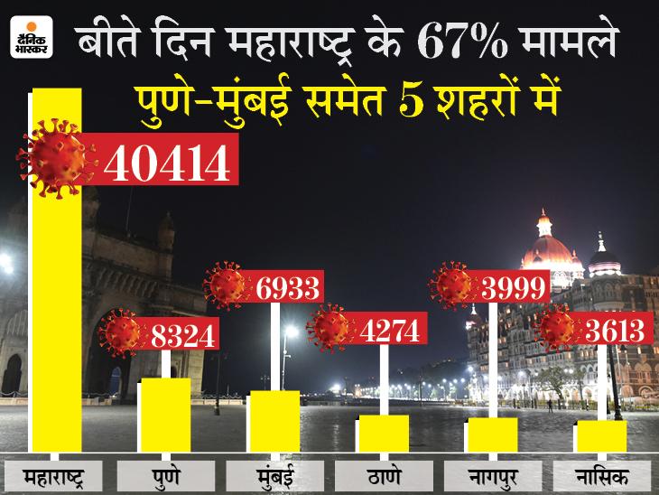 CM उद्धव ठाकरे ने अफसरों से कहा- लॉकडाउन की स्ट्रैटजी बनाएं; एक ही दिन में 40 हजार से ज्यादा केस आने से चिंता बढ़ी महाराष्ट्र,Maharashtra - Dainik Bhaskar