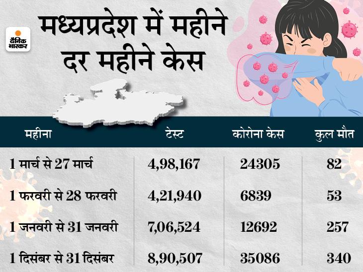 तीन महीने बाद दिसंबर जैसे हालात बने; 27 दिन में 24 हजार से ज्यादा नए केस, तब 35 हजार थे, 11 शहरों में रात का कर्फ्यू लागू|मध्य प्रदेश,Madhya Pradesh - Dainik Bhaskar