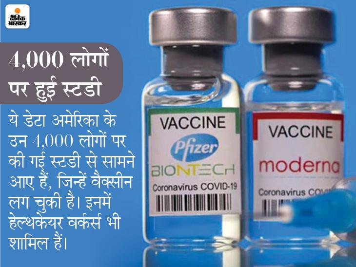 फाइजर और मॉडर्ना की वैक्सीन पहले डोज के बाद 80% असरदार, दूसरे डोज के बाद संक्रमण का रिस्क 90% कम विदेश,International - Dainik Bhaskar