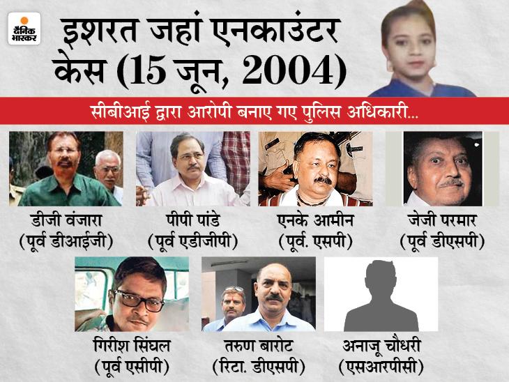 अहमदाबाद की CBI कोर्ट ने क्राइम ब्रांच के 3 अफसरों को बरी किया, कहा- इशरत लश्कर की आतंकी थी गुजरात,Gujarat - Dainik Bhaskar