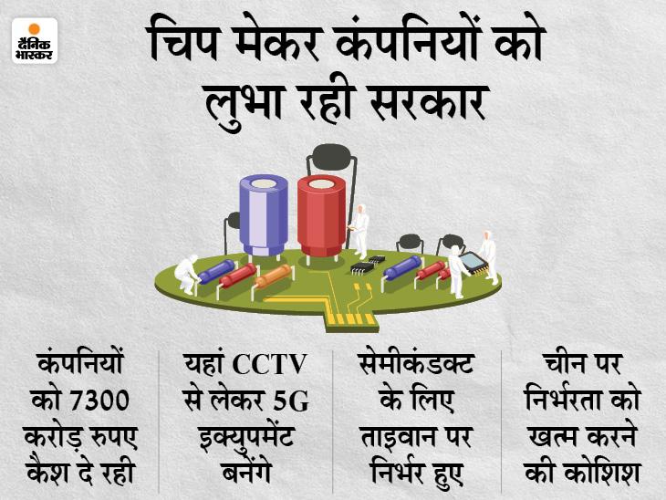 सरकार चिप मेकर कंपनियों को लुभाने की कोशिश में लगीं, सभी को 7300 करोड़ रुपए कैश दे रही टेक & ऑटो,Tech & Auto - Dainik Bhaskar