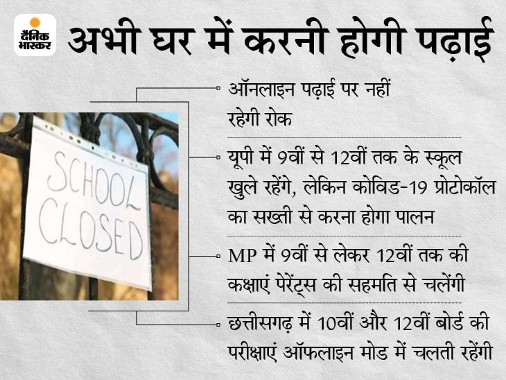 MP, दिल्ली, पंजाब, छत्तीसगढ़ सहित 9 राज्यों में 8वीं तक के स्कूल बंद; राजस्थान में सरकार ने फैसला कलेक्टरों पर छोड़ा|मध्य प्रदेश,Madhya Pradesh - Dainik Bhaskar