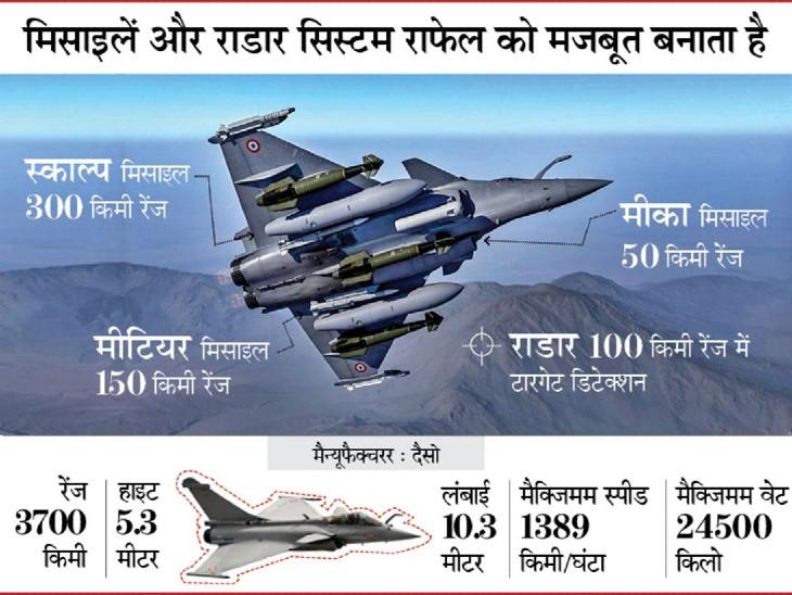 Indian Air FORCE:  3 और राफेल फाइटर जेट भारत आज आ रहे