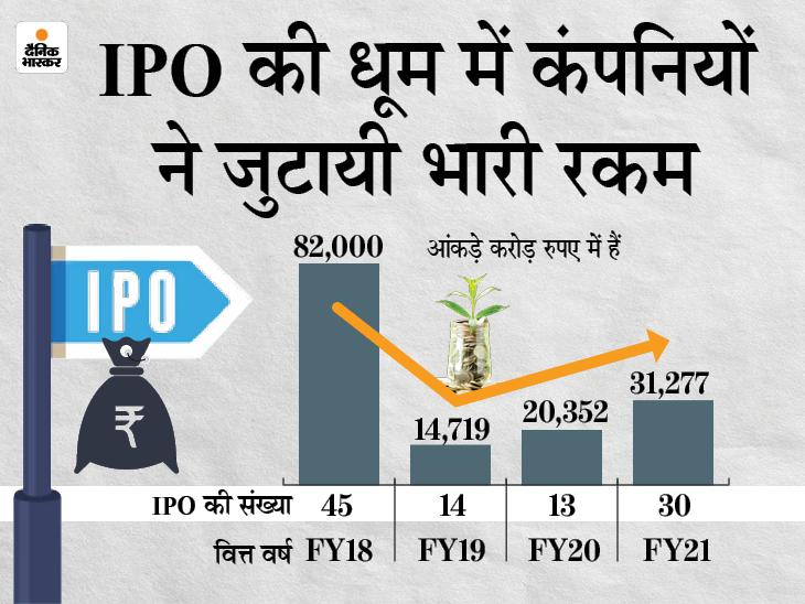 निवेशकों को नए वित्त वर्ष में 32 IPO में निवेश का मिलेगा मौका, पिछले साल लॉन्च हुए 30 इश्यू|बिजनेस,Business - Dainik Bhaskar
