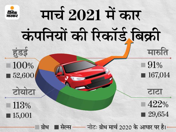 टाटा को 422% तो टोयोटा को 8 साल की सबसे बड़ी ग्रोथ मिली, मारुति कार बेचने में सबसे टॉप पर रही|टेक & ऑटो,Tech & Auto - Dainik Bhaskar