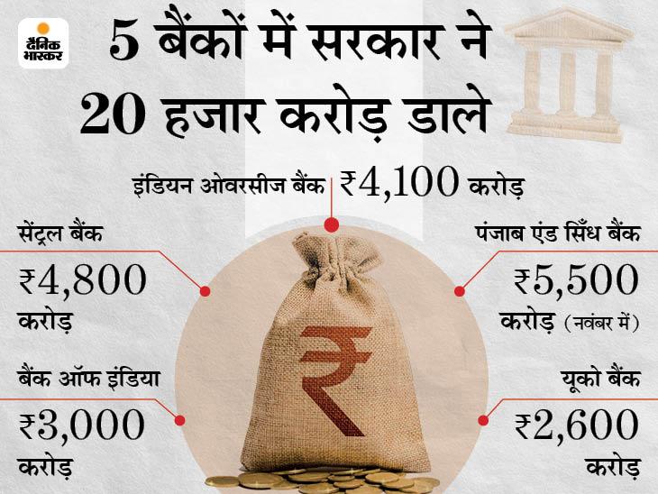 IOB, सेंट्रल बैंक, बैंक ऑफ इंडिया और यूको बैंक को मिला पैसा, 3 बैंक रिजर्व बैंक के प्रतिबंध वाले नियमों से आ सकते हैं बाहर|बिजनेस,Business - Dainik Bhaskar