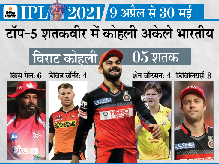 5 हजार रन बनाने वाले 5 बैट्समैन में 4 भारतीय; गेल ने सबसे ज्यादा छक्के जड़े, बेस्ट स्कोर भी उनके नाम|क्रिकेट,Cricket - Dainik Bhaskar