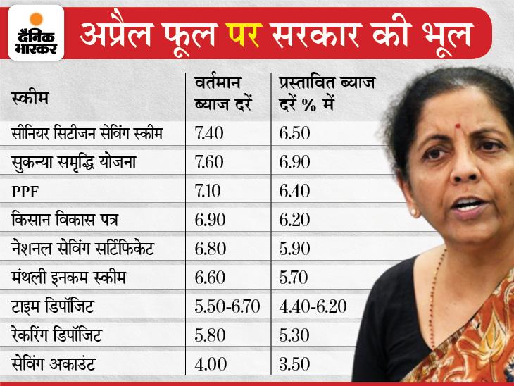 छोटी बचत योजनाओं की ब्याज दरों में 1.10% तक कटौती का फैसला वापस, वित्त मंत्री बोलीं- आदेश भूल से जारी हुआ|बिजनेस,Business - Dainik Bhaskar
