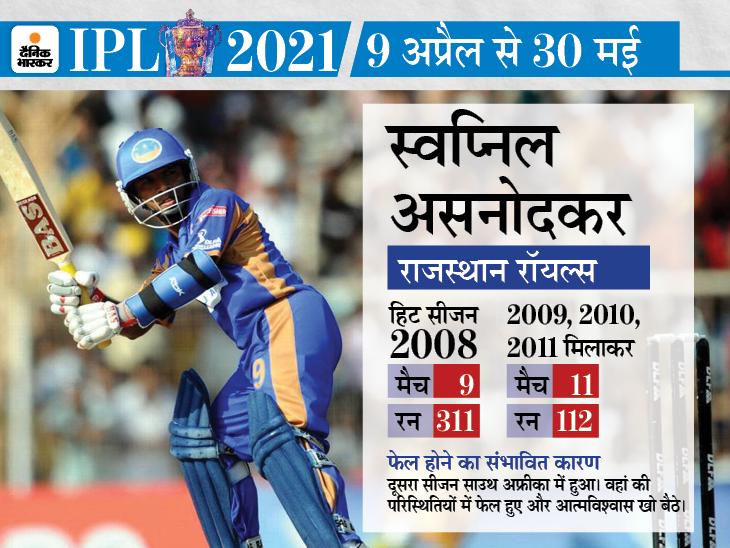 चोट, पारिवारिक कलह, ड्रग्स के कारण पटरी से उतरा इनका करियर; बाद में कई मौके मिले फिर भी रहे फेल|क्रिकेट,Cricket - Dainik Bhaskar