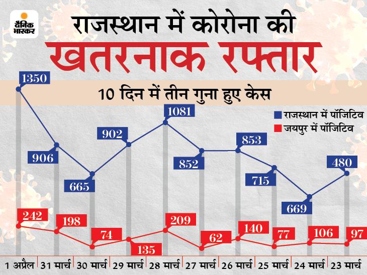RTPCR से पकड़ में नहीं आ रहा है वायरस; 80% केस ए-सिम्प्टोमैटिक, सीटी स्कैन में मिल रहा फेफड़ों में इन्फेक्शन|जयपुर,Jaipur - Dainik Bhaskar