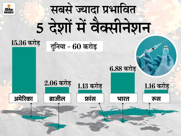 पिछले 24 घंटों में देश में 36.7 लाख लोगों को कोरोना का टीका लगा, अब तक सबसे ज्यादा वैक्सीनेशन महाराष्ट्र में देश,National - Dainik Bhaskar