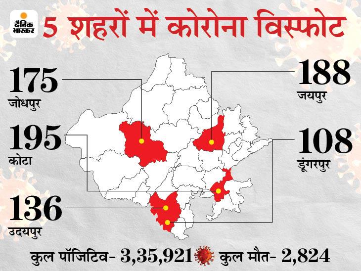 24 घंटे में मिले 1,422 पॉजिटिव, सबसे ज्यादा कोटा में 195; 30 दिन में 14 गुना हुई संक्रमण की रफ्तार|जयपुर,Jaipur - Dainik Bhaskar