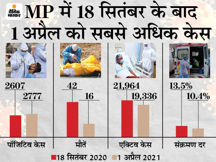 एक दिन में रिकॉर्ड 2,777 नए मरीज मिले, यह बीते 6 महीने में सबसे ज्यादा; इंदौर 4576 एक्टिव केस के साथ टॉप पर, दूसरे नंबर पर भोपाल मध्य प्रदेश,Madhya Pradesh - Dainik Bhaskar