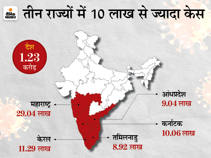 कोरोना की दूसरी लहर का पीक अप्रैल मध्य तक आएगा, इसके बाद पंजाब और फिर महाराष्ट्र में केस कम होने लगेंगे देश,National - Dainik Bhaskar