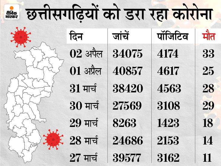 एक दिन में पहली बार 5 हजार से ज्यादा केस सामने आए, 36 मौतें भी हुईं; आज से राजनांदगांव में लॉकडाउन|रायपुर,Raipur - Dainik Bhaskar