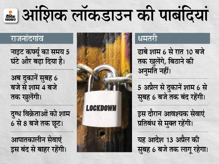 राजनांदगांव में अब सुबह 6 बजे से शाम 4 बजे तक खुलेंगी दुकानें; धमतरी में 12 घंटे के लिए सब रहेगा बंद|छत्तीसगढ़,Chhattisgarh - Dainik Bhaskar