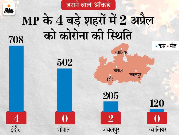 एक हफ्ते में संक्रमण दर 3% बढ़ी, भोपाल का पॉजिटिविटी रेट 20% के पार, यहां कंटेनमेंट जोन 20 से बढ़ाकर 51 किए मध्य प्रदेश,Madhya Pradesh - Dainik Bhaskar