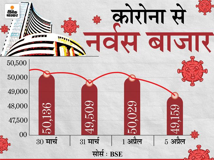 सेंसेक्स 870 पॉइंट गिरकर 49,160 पर बंद, निफ्टी में भी रही 230 अंकों की गिरावट; बैंकिंग और ऑटो शेयरों में भारी गिरावट|बिजनेस,Business - Dainik Bhaskar