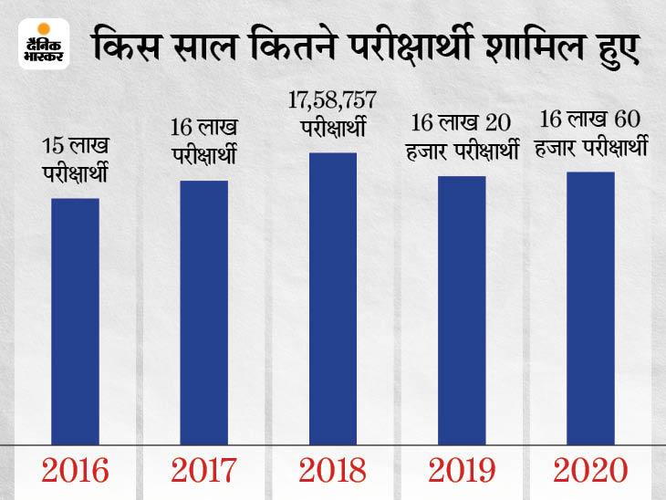 पिछले साल 16.60 लाख तो इसबार 16.84 लाख परीक्षार्थियों ने दी मैट्रिक की महापरीक्षा बिहार,Bihar - Dainik Bhaskar