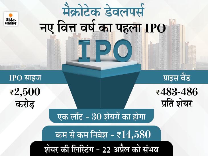 निवेशकों के लिए IPO में निवेश का अच्छा मौका, अप्रैल-जून के बीच आएंगे 10-15 इश्यू|बिजनेस,Business - Dainik Bhaskar