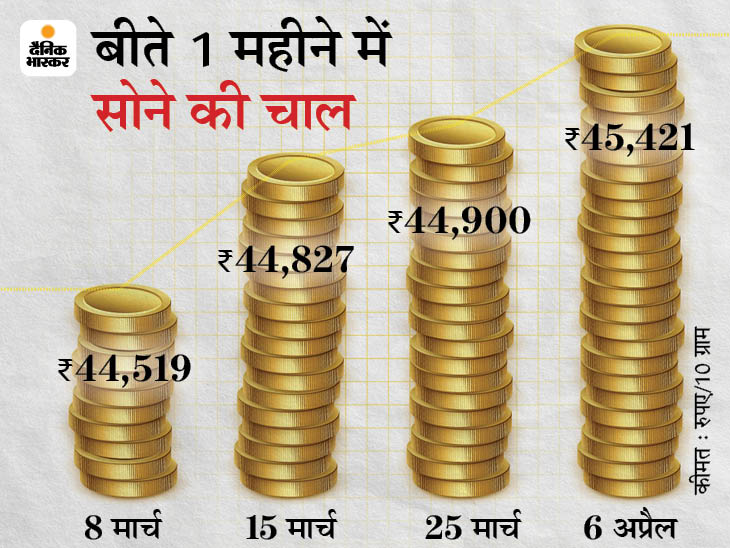 245 रुपए महंगा होकर 45,421 हजार रुपए पर पहुंचा सोना, चांदी 64,546 रुपए हुई बिजनेस,Business - Dainik Bhaskar