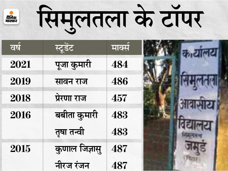 खराब प्रदर्शन को सुधार टॉप-10 में 13 स्टूडेंट दिए, 2015 से टॉपर देता आया है CM का यह ड्रीम प्रोजेक्ट बिहार,Bihar - Dainik Bhaskar
