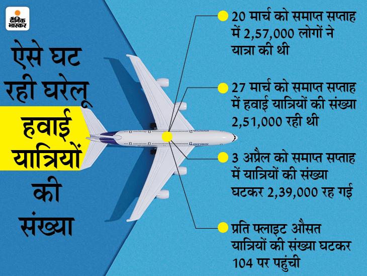 राज्यों के प्रतिबंधों के कारण घरेलू हवाई यात्रियों की संख्या में लगातार तीसरे सप्ताह गिरावट बिजनेस,Business - Dainik Bhaskar