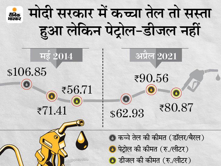 मोदी सरकार में बीते 7 सालों में कच्चा तेल 41% सस्ता हुआ लेकिन पेट्रोल 27 और डीजल 43% महंगा हुआ बिजनेस,Business - Dainik Bhaskar