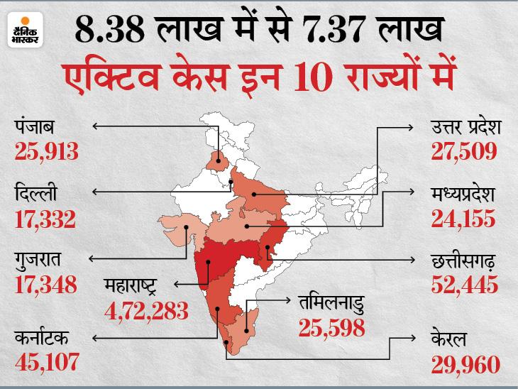 पहली बार एक दिन में 1.26 लाख से भी ज्यादा नए मामले सामने आए, अकेले महाराष्ट्र में करीब 60 हजार पॉजिटिव केस देश,National - Dainik Bhaskar