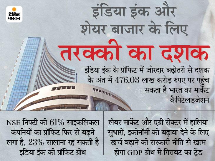 ग्रोथकेफास्टट्रैकपरआएंगी भारतीय कंपनियां, 2030 तकडबलहोसकताहैमार्केटकैप|बिजनेस,Business - Dainik Bhaskar