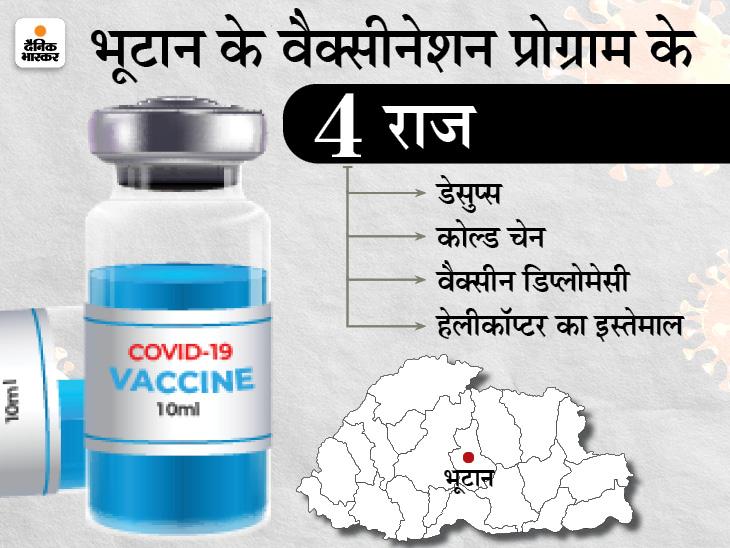 कैसे पहाड़ों पर बसे भूटान ने एक हफ्ते में आधी से ज्यादा आबादी को लगा दी वैक्सीन, इससे क्या सीख सकता है भारत? DB ओरिजिनल,DB Original - Dainik Bhaskar