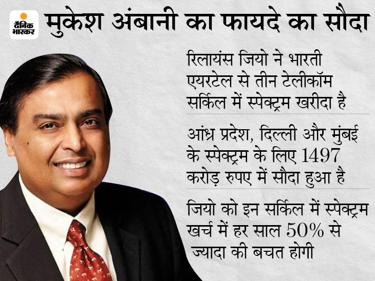 मुकेश अंबानी ने एक डील से 2,991 करोड़ रुपए बचाए, जियो के यूजर्स को मिलेगा बेहतरीन नेटवर्क|बिजनेस,Business - Dainik Bhaskar