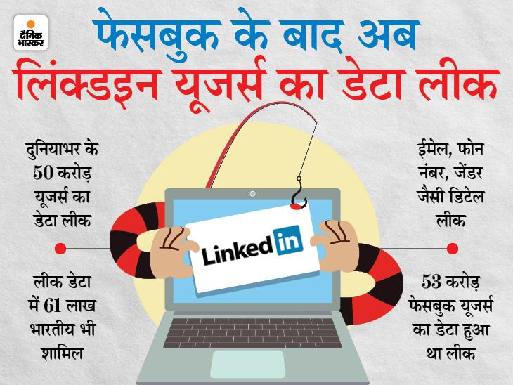 61 लाख भारतीयों समेत 50 करोड़ लिंक्डइन यूजर्स का डेटा लीक, इसी सप्ताह 53 करोड़ फेसबुक यूजर्स के डेटा हुआ था लीक|टेक & ऑटो,Tech & Auto - Dainik Bhaskar