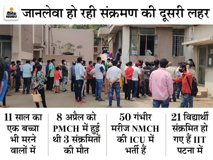शुक्र नहीं मनाइए, क्योंकि अब दिन में ही कोरोना से मौत की खबरें आ रहीं; PMCH में भी 2 की गई जान|पटना,Patna - Dainik Bhaskar