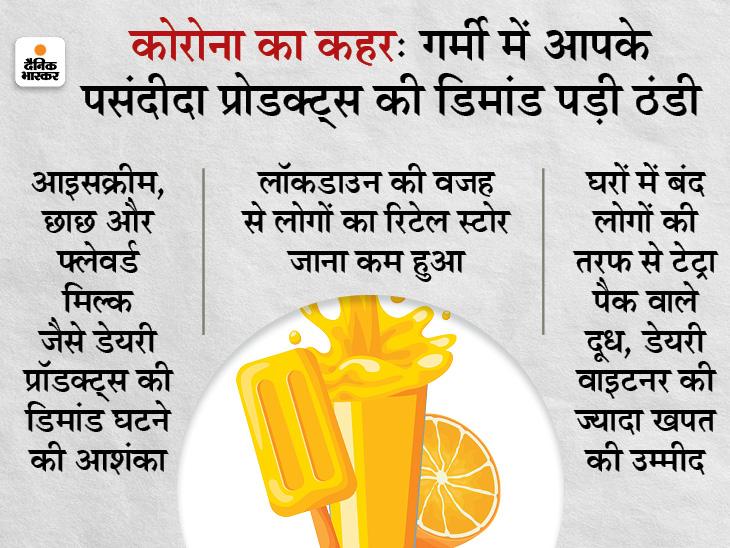 कोविड से गर्मियों में ठंडा रह सकता है डेयरी कारोबार; आइसक्रीम, छाछ, फ्लेवर्ड मिल्क की मांग रहेगी कमजोर बिजनेस,Business - Dainik Bhaskar