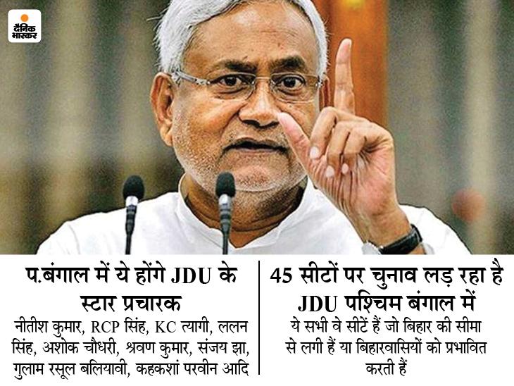 अब बिहार प्रभावित क्षेत्रों में चुनाव, JDU ने कसी कमर, CM नीतीश कुमार भी चुनौती देंगे ममता दीदी को|बिहार,Bihar - Dainik Bhaskar