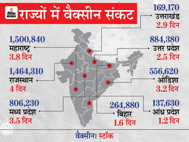 आंध्र प्रदेश और बिहार में 2 दिन से भी कम का स्टॉक बचा, राहुल गांधी का PM पर तंज- ये उत्सव का नहीं, परेशानी का वक्त है|देश,National - Dainik Bhaskar