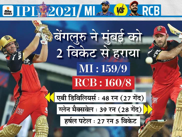 आखिरी बॉल पर जीती विराट की टीम, रोहित की मुंबई इंडियंस ने लगातार 9वें सीजन में अपना पहला मैच गंवाया|IPL 2021,IPL 2021 - Dainik Bhaskar