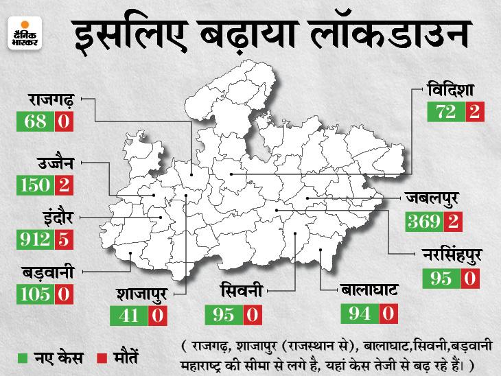 इंदौर, जबलपुर, उज्जैन समेत 12 शहरों में लॉकडाउन बढ़ा, एक दिन में 5 हजार से ज्यादा केस मिलने के बाद बढ़ी सख्ती|मध्य प्रदेश,Madhya Pradesh - Dainik Bhaskar