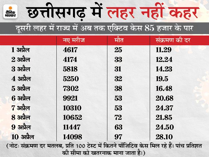 राज्य के 16 जिलों में लॉकडाउन की घोषणा; पिछले 24 घंटे में रिकॉर्ड 97 लोगों की मौत, इनमें अधिकतर रायपुर और दुर्ग जिलों के|रायपुर,Raipur - Dainik Bhaskar