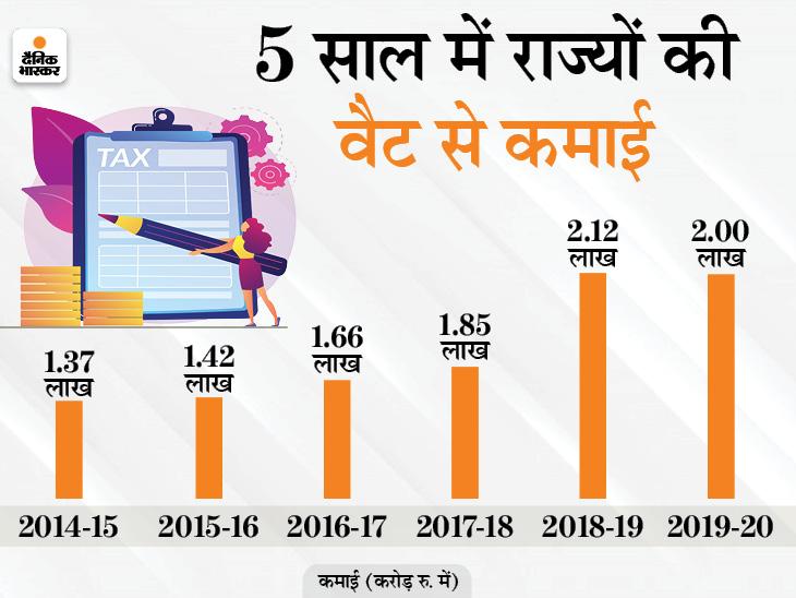 पिछले साल 9 महीने में सरकारी खजाने में पहुंचे 1.36 लाख करोड़ रु, वैट वसूलने में राजस्थान-MP आगे बिजनेस,Business - Dainik Bhaskar