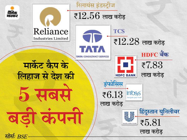 हफ्तेभर में टॉप-10 में से 4 कंपनियों के मार्केट कैप में 1.14 लाख करोड़ रुपए की बढ़त, TCS और इंफोसिस ने मारी बाजी|बिजनेस,Business - Dainik Bhaskar