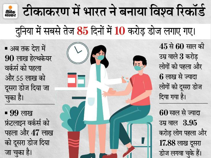 दिल्ली में एक लाख से ज्यादा लोगों को टीका लगा, ओडिशा में वैक्सीन की कमी से 900 वैक्सीनेशन साइट बंद देश,National - Dainik Bhaskar