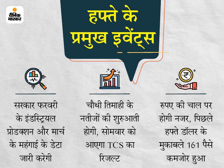 कोरोना के बढ़ रहे नए मामलों ने बढ़ाई निवेशकों की चिंता; लॉकडाउन बढ़ने का असर बैंकिंग सेक्टर पर होगा, अब आगे इन इवेंट्स पर रहेगी नजर|बिजनेस,Business - Dainik Bhaskar