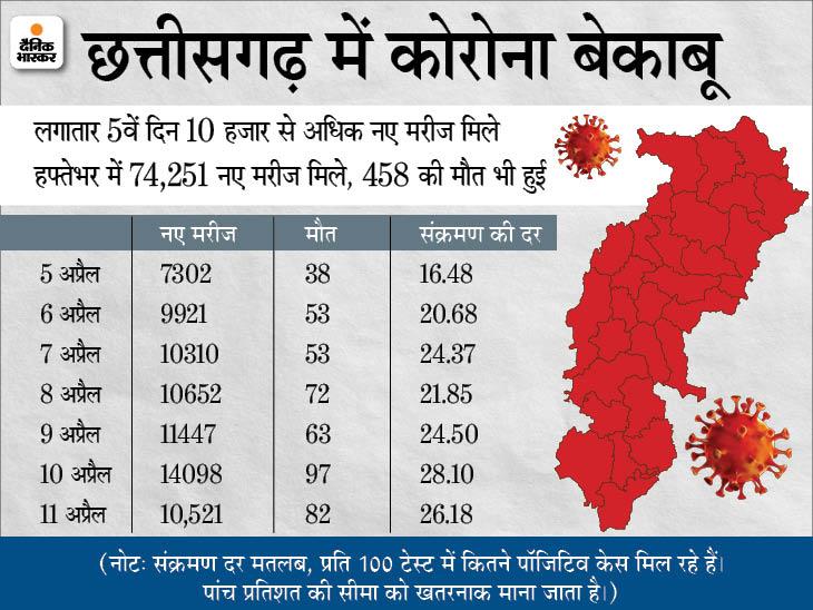 एक्टिव मरीज 90 हजार के पार; रेमडेसिविर-ऑक्सीजन की कमी; प्राइवेट अस्पतालों में तय होगा इलाज का रेट|रायपुर,Raipur - Dainik Bhaskar