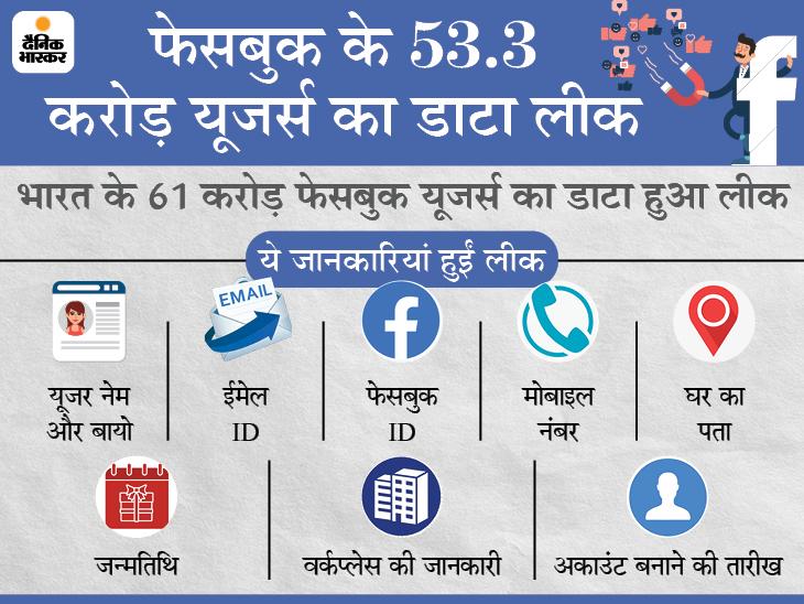 53 करोड़ फेसबुक यूजर्स का डेटा लीक, यह कई अपराधों की वजह बन सकता है; दिल्ली-मुंबई सबसे ज्यादा प्रभावित|DB ओरिजिनल,DB Original - Dainik Bhaskar