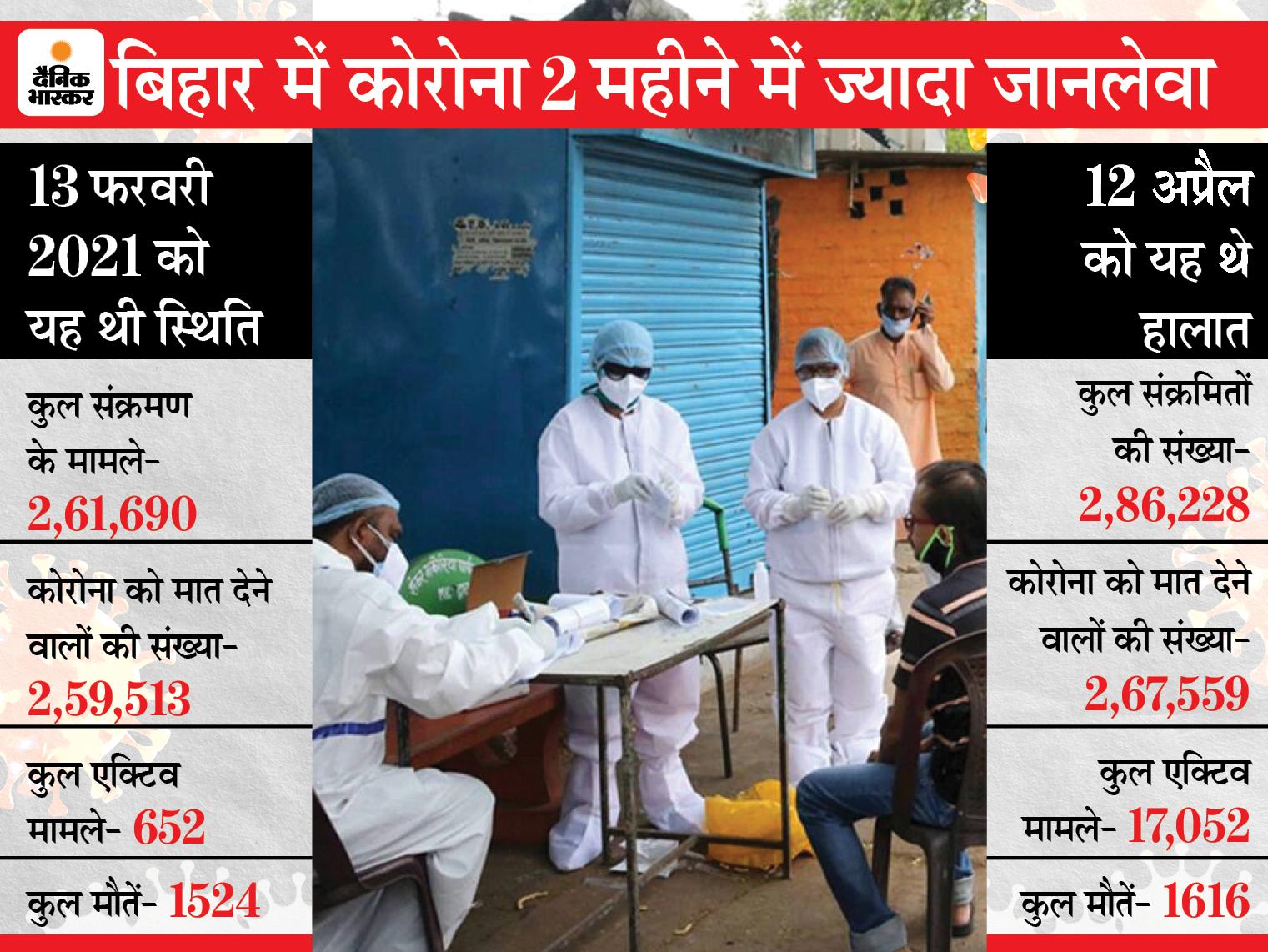 93.48 % हो गई कोरोना को मात देने वालों की संख्या, 60 दिन पहले 99.17 था रिकवरी रेट पटना,Patna - Dainik Bhaskar
