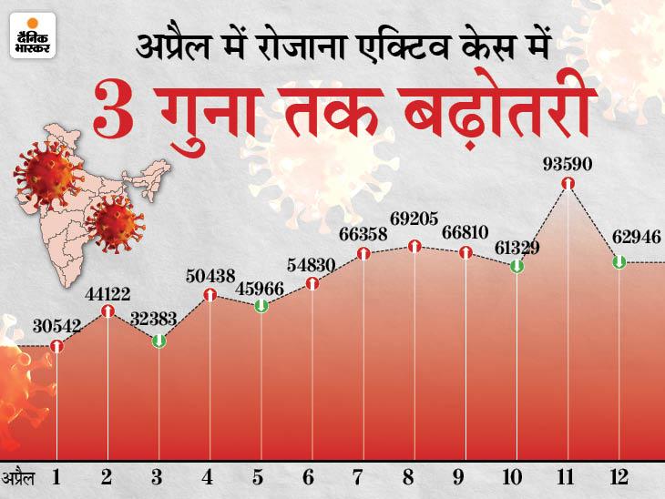 पहली बार रिकॉर्ड 1.85 लाख नए मरीज मिले, तीन दिन में ही 5 लाख से ज्यादा पॉजिटिव केस; 82 हजार ठीक भी हुए देश,National - Dainik Bhaskar