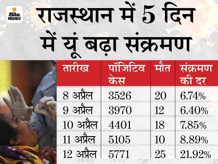 पांच दिनों से संक्रमण के आंकड़ों ने नया रिकॉर्ड बनाया, पहली लहर के मुकाबले 7 हजार ज्यादा एक्टिव केस राजस्थान,Rajasthan - Dainik Bhaskar