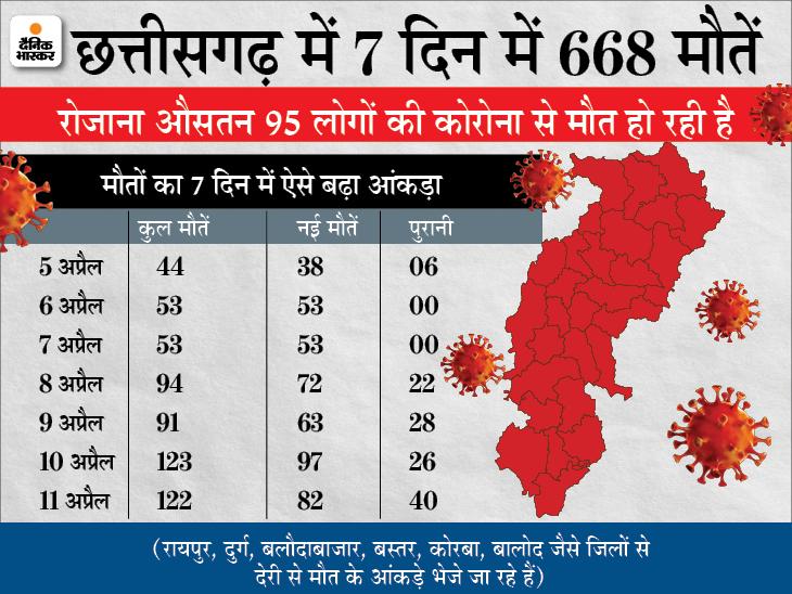 गौरेला-पेंड्रा-मरवाही जिले में 7 दिन का लॉकडाउन; रायपुर के अंबेडकर अस्पताल में जूनियर डॉक्टर्स की हड़ताल|रायपुर,Raipur - Dainik Bhaskar